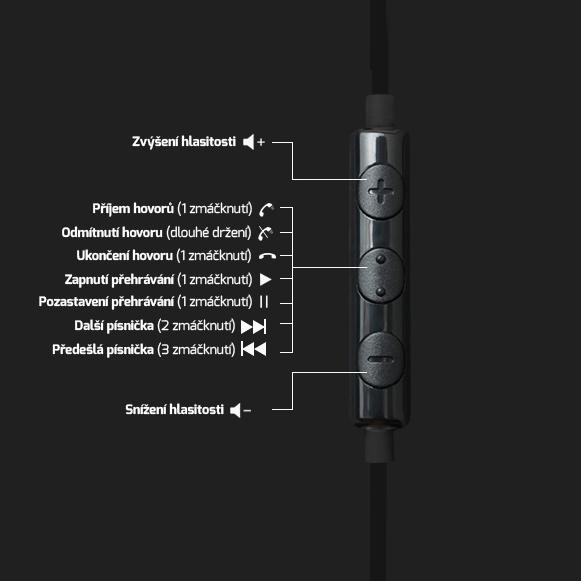 Slúchadlá do uší s ovládačom (mikrofónom) na kábli s reguláciou hlasitosti a preskakovaním pesničiek.