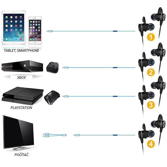 Herné slúchadlá do uší s mikrofónom k počítaču, xbox, playstation ale aj k iPhonu, mobilu a tabletu.