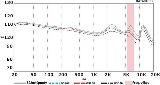 Zlepšujúce náhradné špunty na slúchadlá Ostry OS200.  Zabráni sykavkám, ostrým vysokým frekvenciám a zlepší, zosilnie basy.